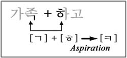 diagram showing aspirated pronunciation of 가족하고